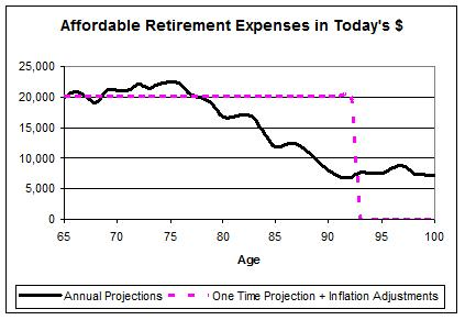 Chart showing affordable retirement expenses in today's dollars
