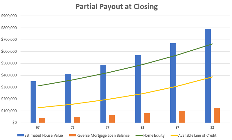 partial payout chart